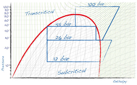 graph_transcritical